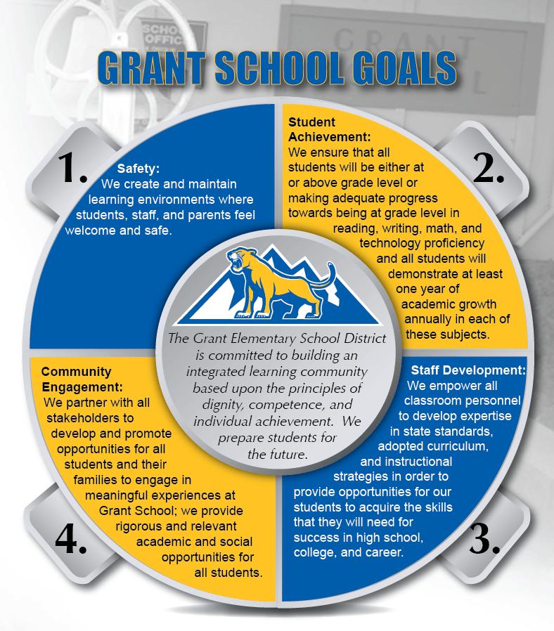 Four LCAP Goals